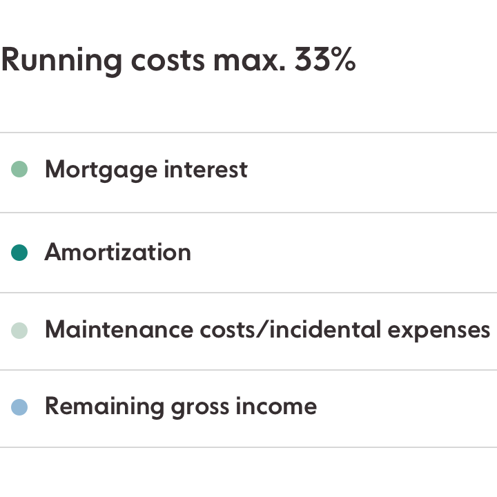 Running costs max. 33%