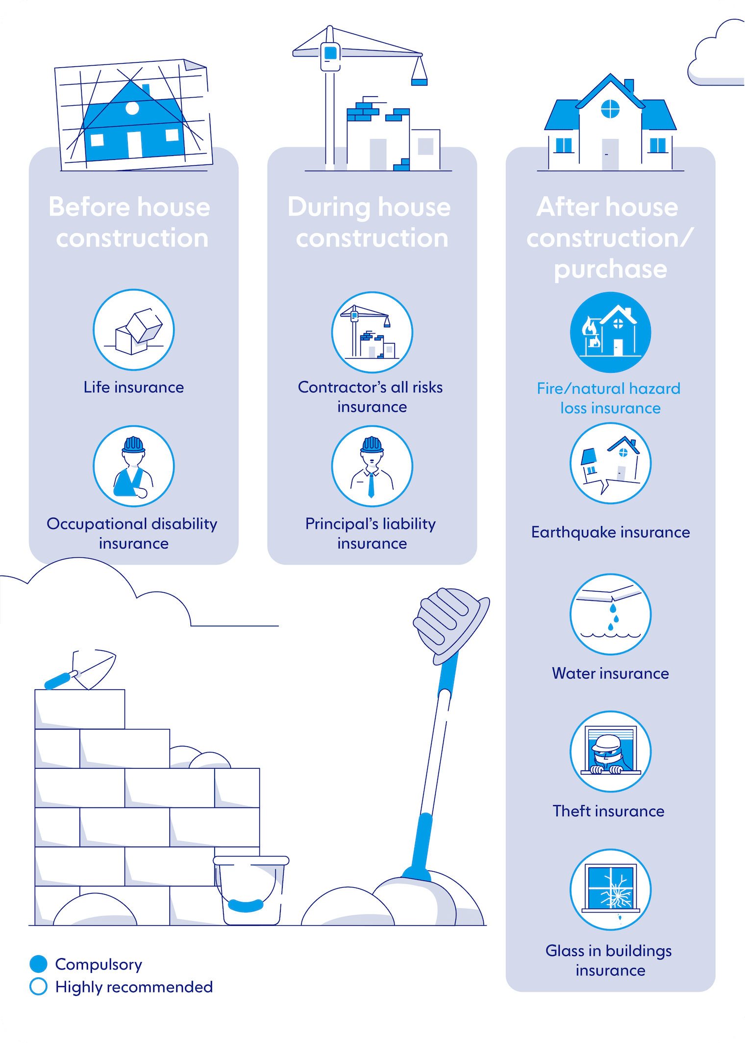 The infographic shows which insurance is needed when.