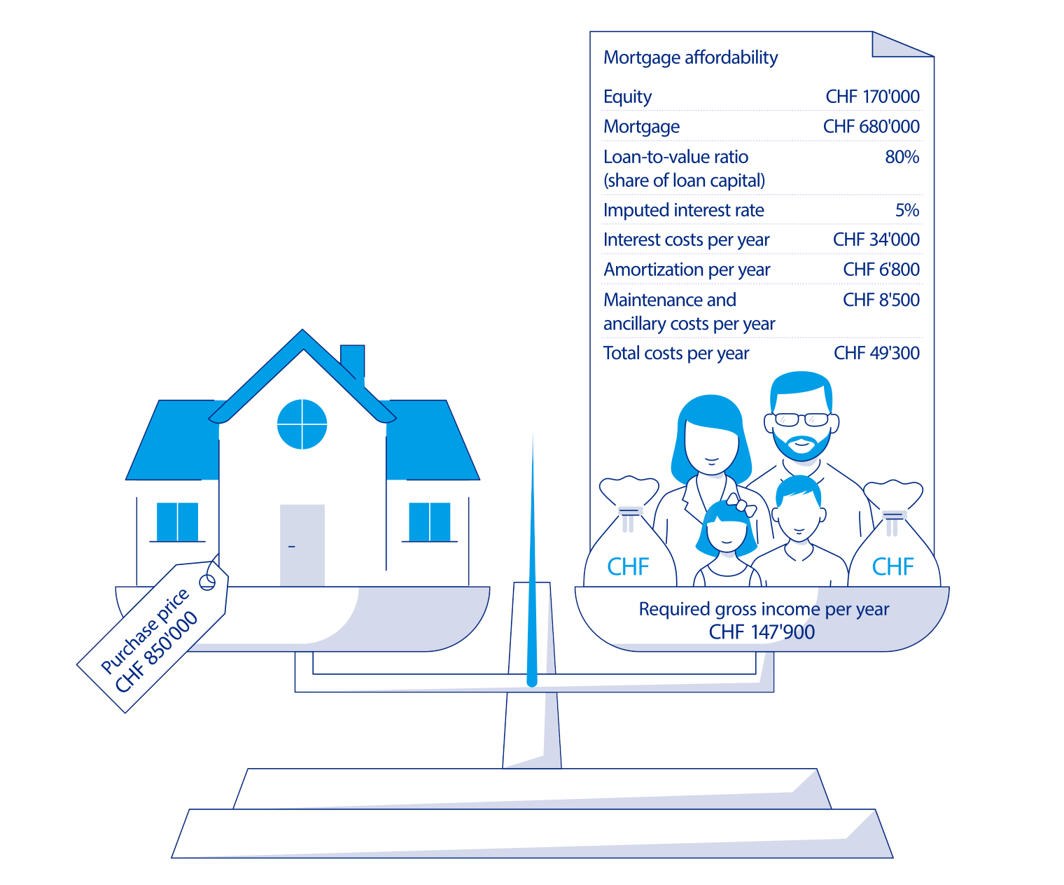 The graphic shows the affordability calculation for the family under normal conditions.